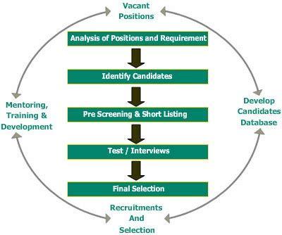 Case study on job characteristics model